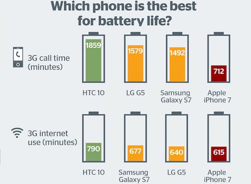 Pin iPhone 7 thua xa HTC 10, Galaxy S7