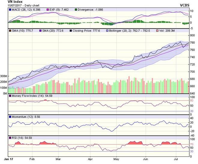 Góc nhìn kỹ thuật phiên 17/7: Động lực phục hồi của thị trường đang suy giảm