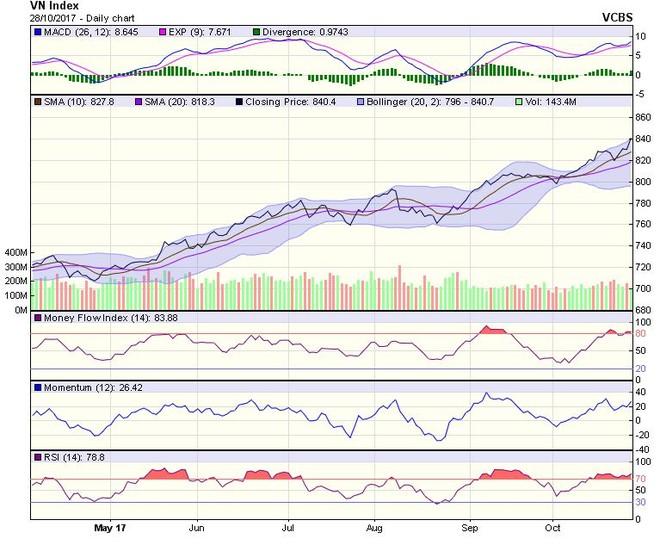 Góc nhìn kỹ thuật phiên 30/10: Tiềm ẩn rủi ro cao bất chấp việc chỉ số đang liên tục tạo đỉnh mới