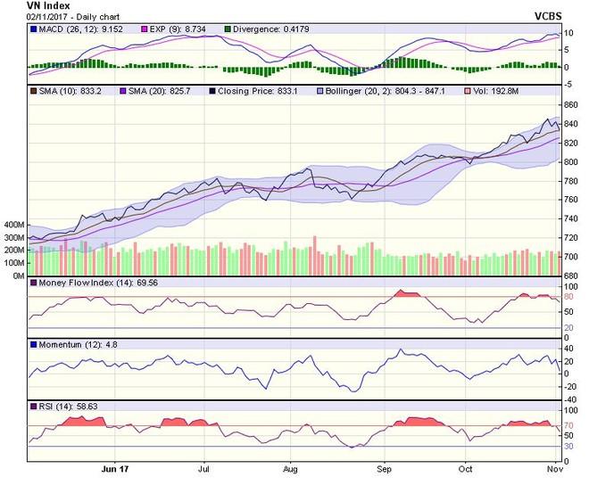 Góc nhìn kỹ thuật phiên 3/11: Rủi ro xu hướng đang được kích hoạt trở lại