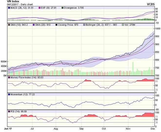 Góc nhìn kỹ thuật phiên 5/12: Thị trường có thể bước vào nhịp điều chỉnh ngắn trong một vài phiên