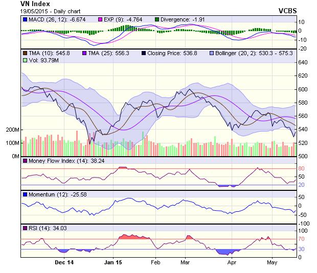 Góc nhìn kỹ thuật phiên 20/5: VNSmallcaps đang xuất hiện tín hiệu phân kỳ tăng giá